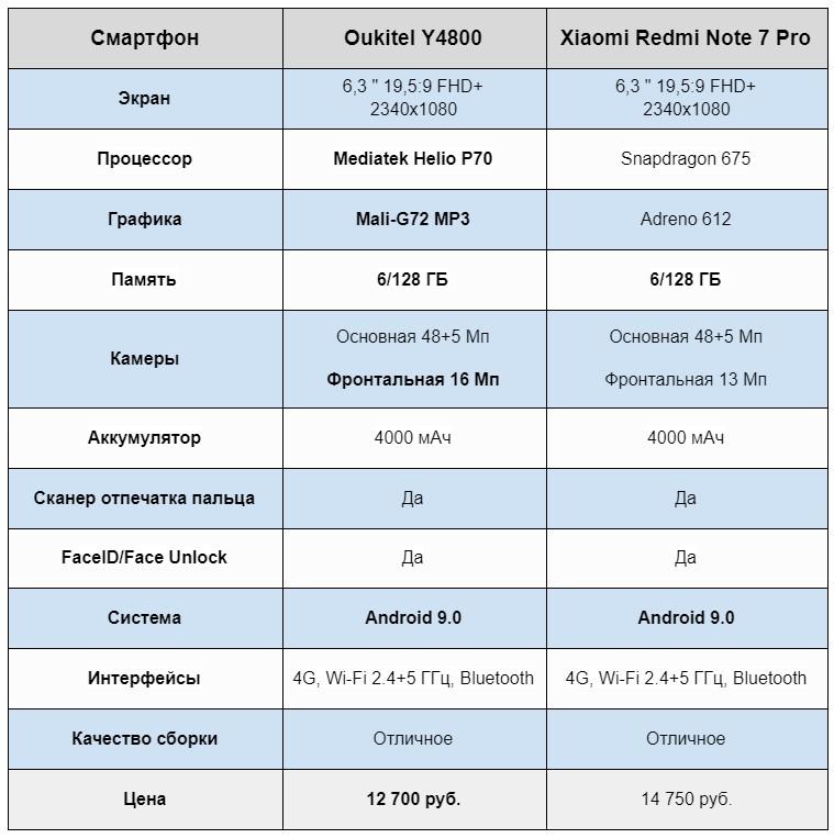 Таблица сравнения характеристик Oukitel Y4800 и Xiaomi Redmi Note 7 Pro