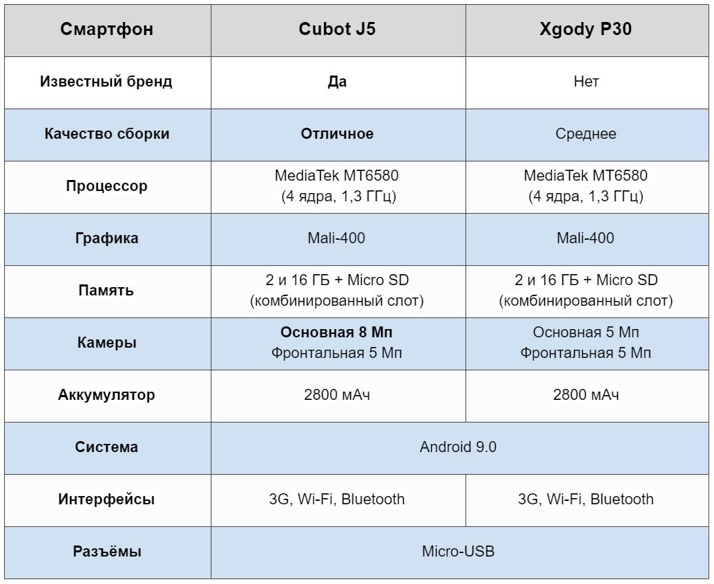 CubotJ5 - таблица сравнения с конкурентом Xgody P30