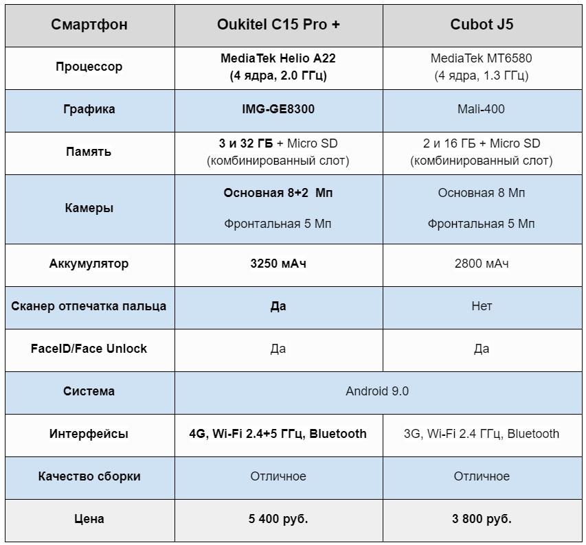 Oukitel C15 Pro + сравнение с Cubot J5