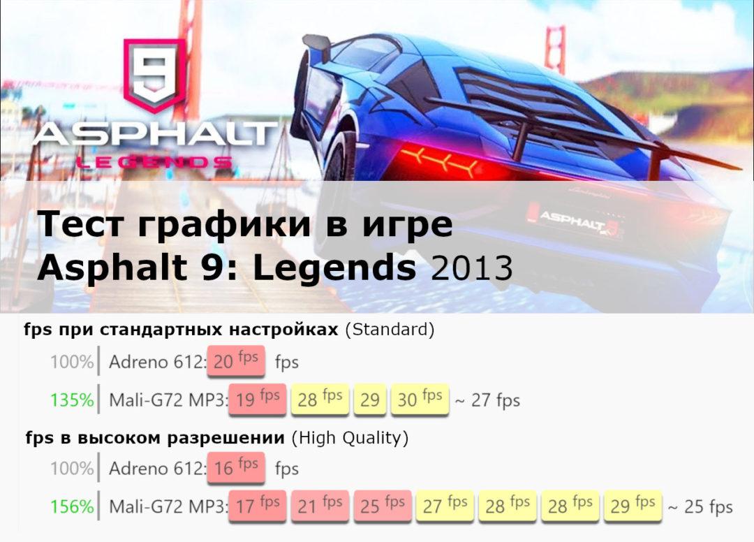 Результаты теста графики  Adreno 612 и Mali-G72 в игре Asphalt 9: Legends