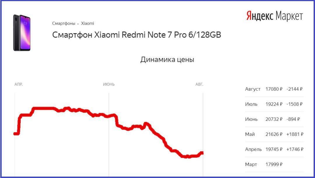 Динамика изменения цены на Xiaomi Redmi Note 7 Pro