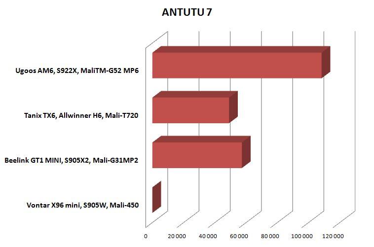 Сравнение нового чипа для Смарт ТВ приставок Amlogic S922X с S905W, S905X2 и Allwinner H6