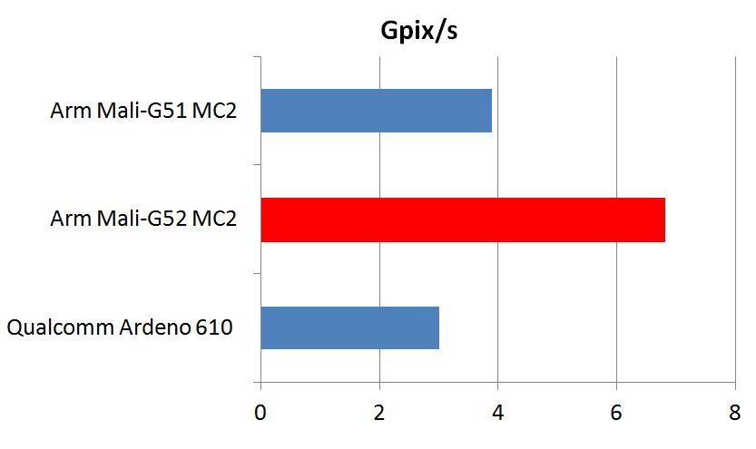 Обзор нового процессора MediaTek Helio G70.