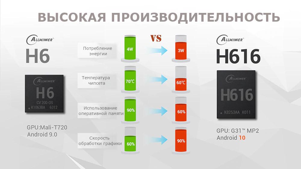 Обзор нового процессора Allwinner H616